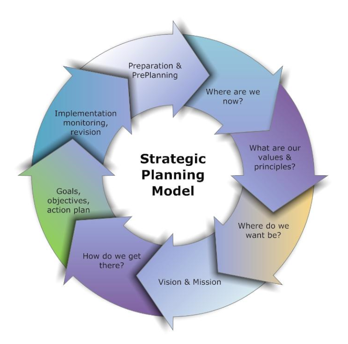 structure of reward strategy Measurable business strategy your reward program can promote optimal fulfillment in your business if it is designed so your employees' successful job performance is in line with your business .
